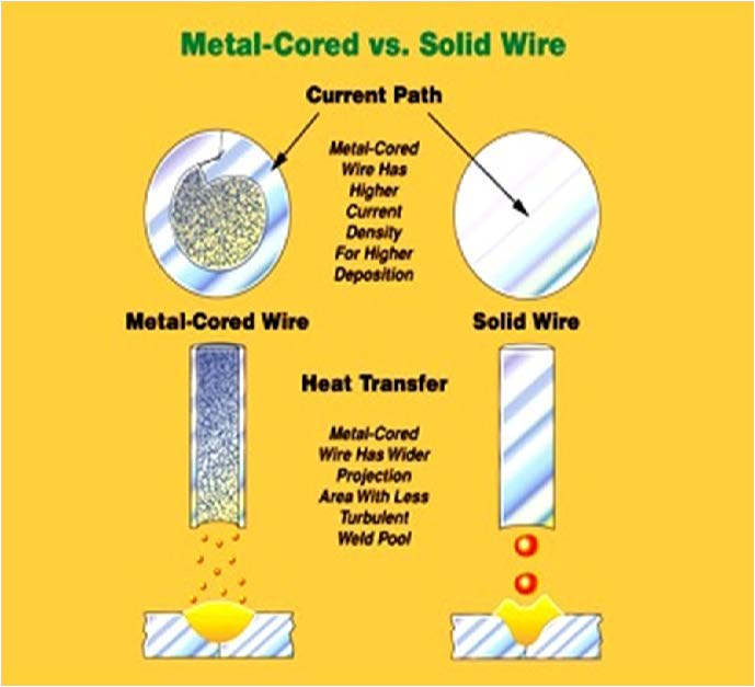 metal-cored wire versus solid wire