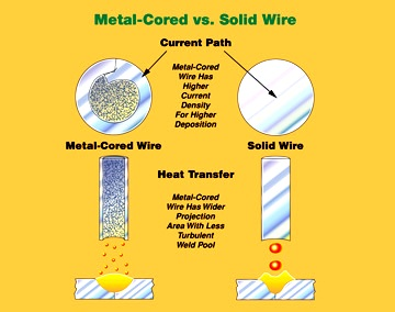 case for metal cored wire pic 3