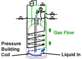 liquid cylinders