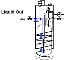liquid cylinders liquid withdrawal circuit
